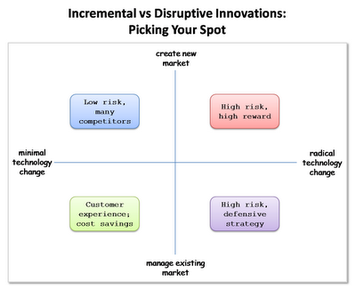 Innovation-Quandrants_Disruptive v. Incremental