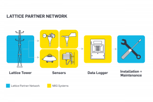 Lattice Partner Network