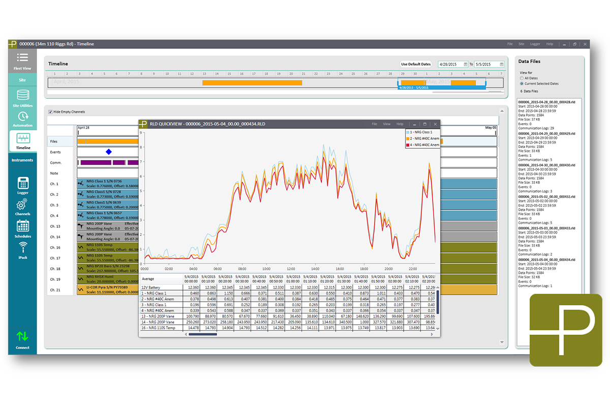 Symphoniepro Data Logger Circuit Wizard Is An Electronic Design Program Produced By New Wave The Timeline Screen Displays Chronological Site And Sensor History While A Quickview Tool Generates Time Series Of Individual Files For Pre Import